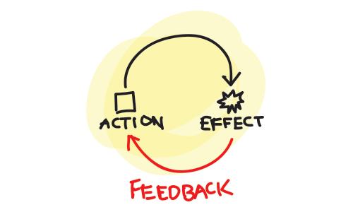 Image result for faster feedback
